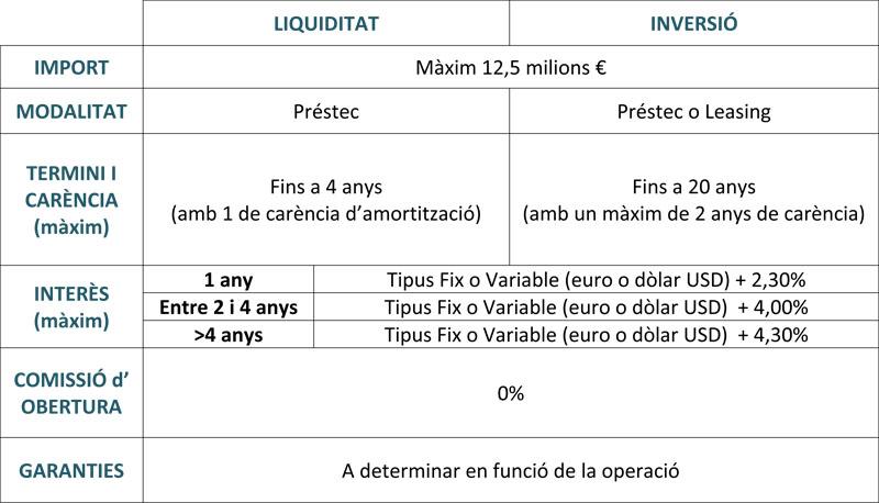 ICO Empreses i Emprenedors