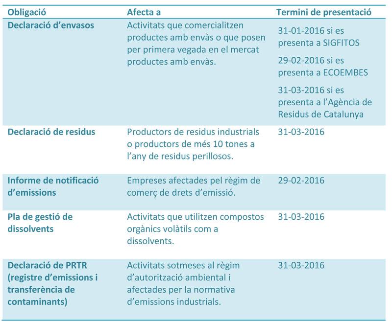 Terminis-declaracions-ambientals-2016