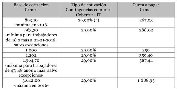 bases-cotizacion