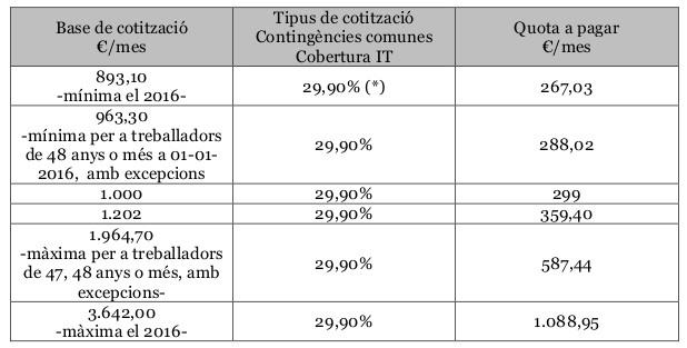 bases_cotitzacio
