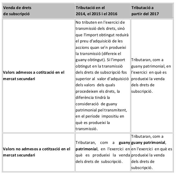 Drets_de_subscripcio